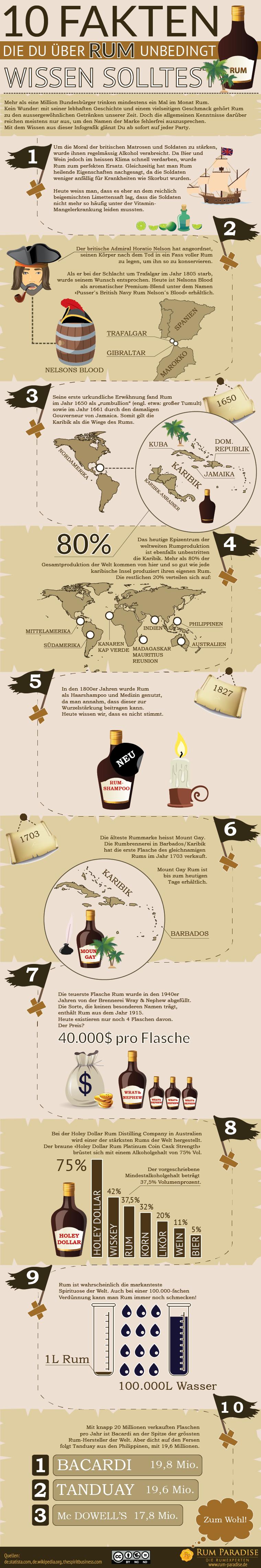 infografik-10-fakten-rum